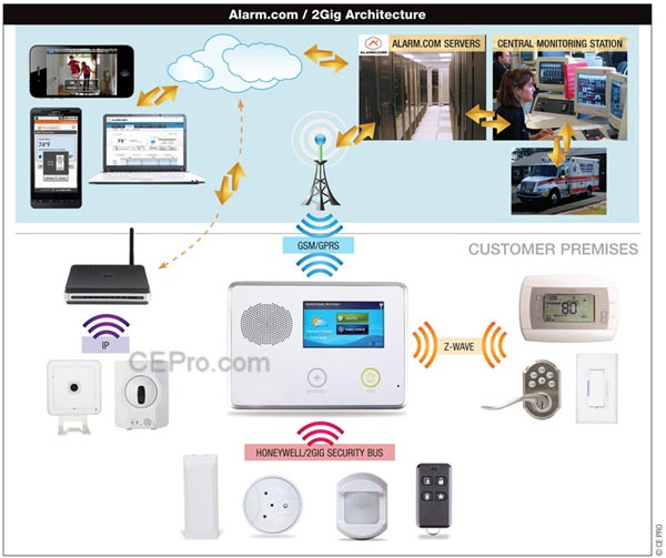 alarm-systems-connecticut-alarmcom